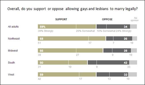 Source: Washington Post-ABC News poll